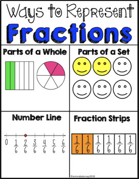 Fractions - Word Problems and Activities (3.3A, 3.3B, 3.3C, 3.3D, 3.3E, 3.7A)