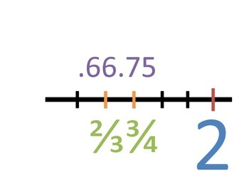 Fractions and Decimals Number Line Poster