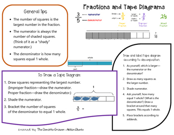 Fractions and Tape Diagrams Info Sheet