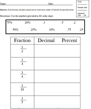 Fractions, decimals, percentage; Modified Special Ed, equivalent forms