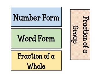 Fractions: number & word form, fraction of a whole & group (Anchor Chart)