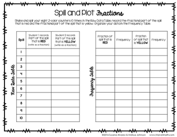 Fractions on a Dot Plot Hands-on Activity