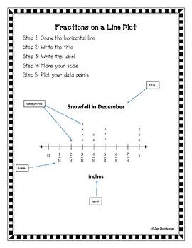 Fractions on a Line Plot Step by Step Guide