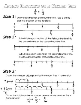 Add and Subtract Fractions on a Number Line, Steps for Interactive Notebook