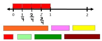 Fractions on a Number Line Scoot