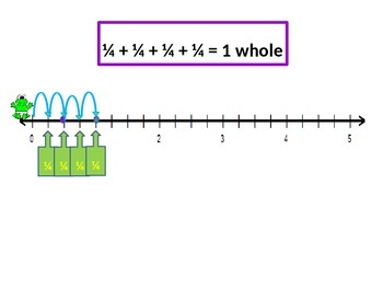 Fractions on a Number Line with Frogs with Student Worksheets