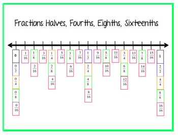Fractions on the Number Line