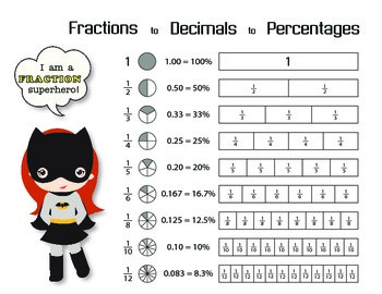 Fractions to Decimals to Percentages Chart