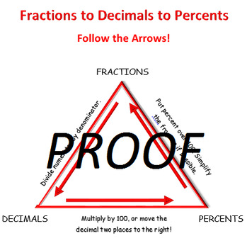 Fractions to Decimals to Percents Graphic