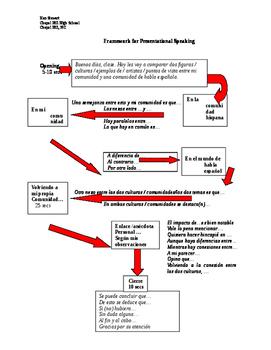 Framework for Cultural Comparison