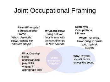 Framing Occupations and Examining Student Work