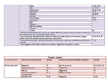 Français - Cross-Curriculum Planning