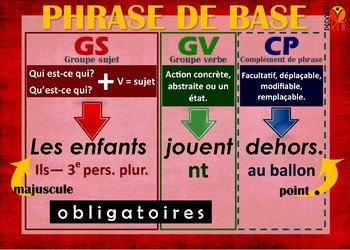 Français Phrase de base