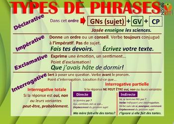 Français Types de phrases