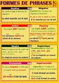 Français formes de phrases