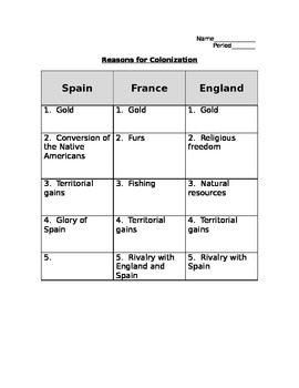 France, Spain, England Reasons for Colonization