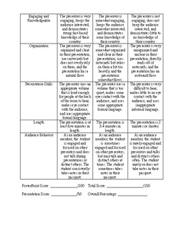 Francophone Countries Project Instructions with Rubric
