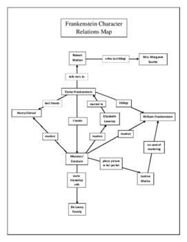 Frankenstein Character Flow Chart