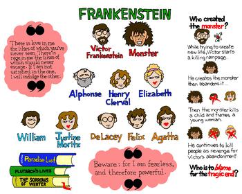 Frankenstein Graphic Organizer