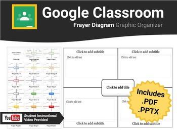 Frayer Diagram for Google Classroom