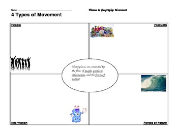 Frayer Model - Movement Examples