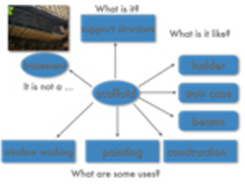 Frayer Model Movie & Handout of the Word Scaffold for Vocabulary