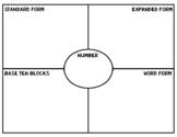 Frayer Model & Place Value Maps