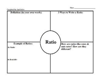 Frayer Model - Ratios