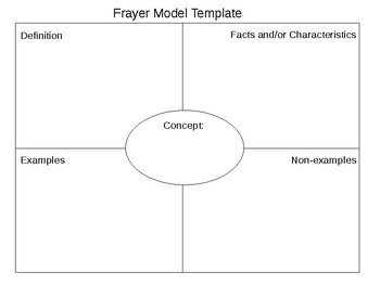 graphic about Printable Frayer Model known as Frayer Fashion Template Worksheets Schooling Components TpT