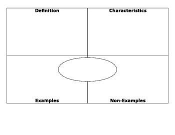 Frayer Model Vocabulary Template