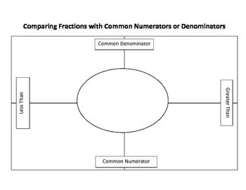 Frayer Model for Comparing Fractions