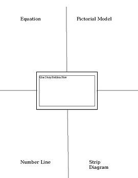 Frayer Model for Multiple Representations