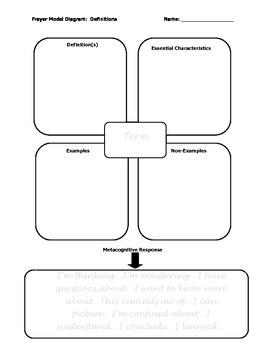 Frayer Model for Term Definitions