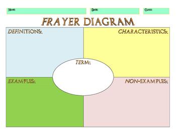 Frayer Model or Frayer Diagram