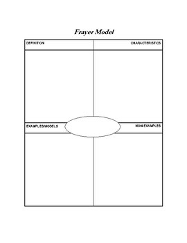 Frayer Model: vocabulary template