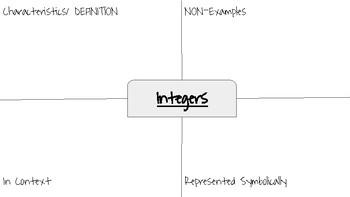 Frayer Models for 6-8 Number Sense Standards
