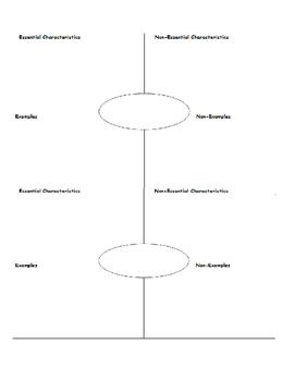 Frayer Vocabulary Graphic Organizer