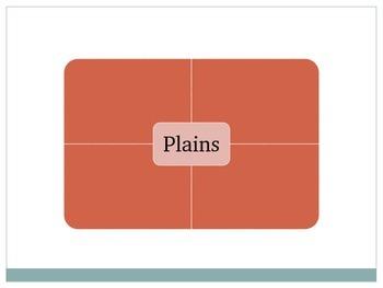 Frayer Vocabulary Model Landforms