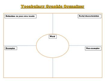 Avid Vocabulary Concept Map.Frayer Model Vocabulary Graphic Organizer By Jennifer Williams Tpt