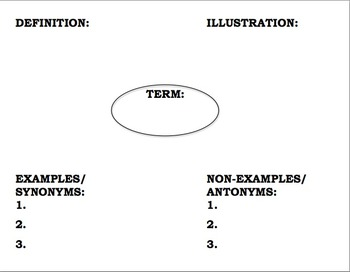 Frayer's Model Template for Terms and Vocabulary