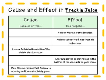 Freckle Juice by Judy Blume: A Complete Literature Study!