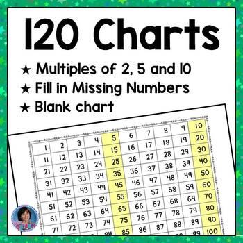 Free 120 Charts