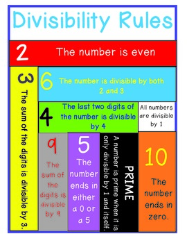 Free Divisibility Rules Poster