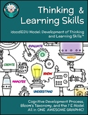 Free Download: Graphic Organizer-Thinking & Learning Skill