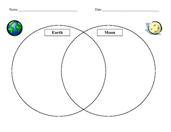 Free Earth & Moon Venn Diagram