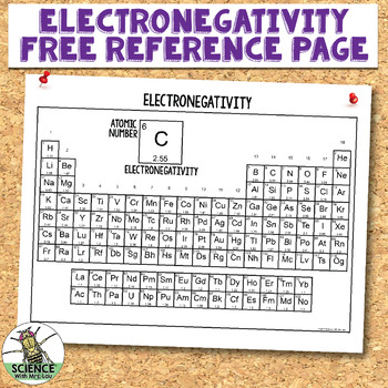 Free Electronegativity Poster Reference Guide Free Electronegativity Poster  Reference Guide