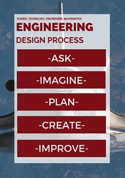 Free Engineering Design Process Classroom Poster