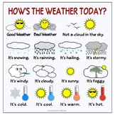 Free English Weather Poster (High Resolution)