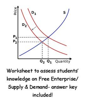 Free Enterprise/ Supply Demand