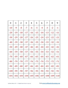 Free Hundreds Charts that actually make sense